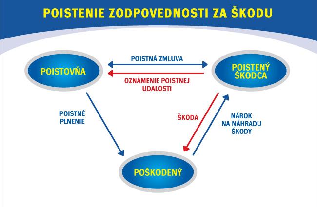 graf-poistenia-zodpovednosi-za-skodu