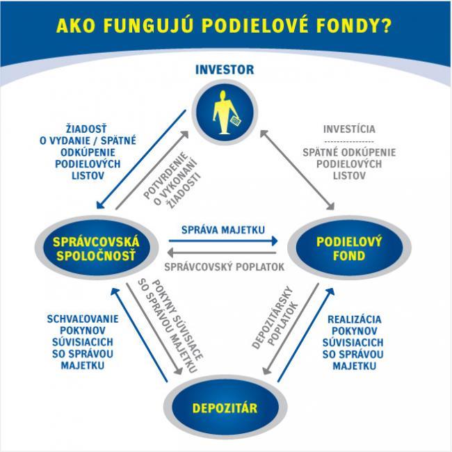 graf-ako-funguju_podielove-fondy