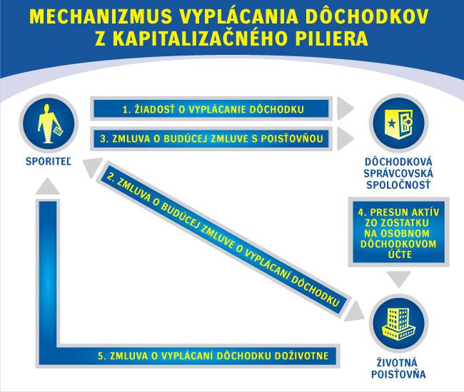 mechanizmus-vyplacania-dochodkov-z-druheho-piliera