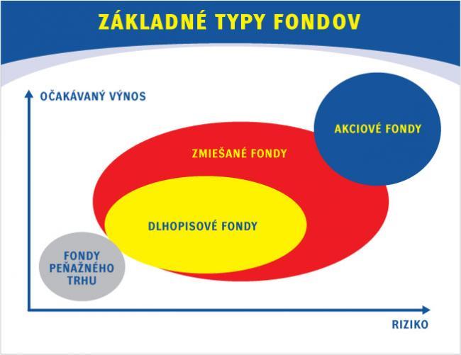zakladne-typy-podielovych-fondov